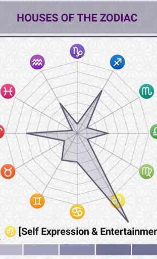 Horas Planetarias: Astrología 3